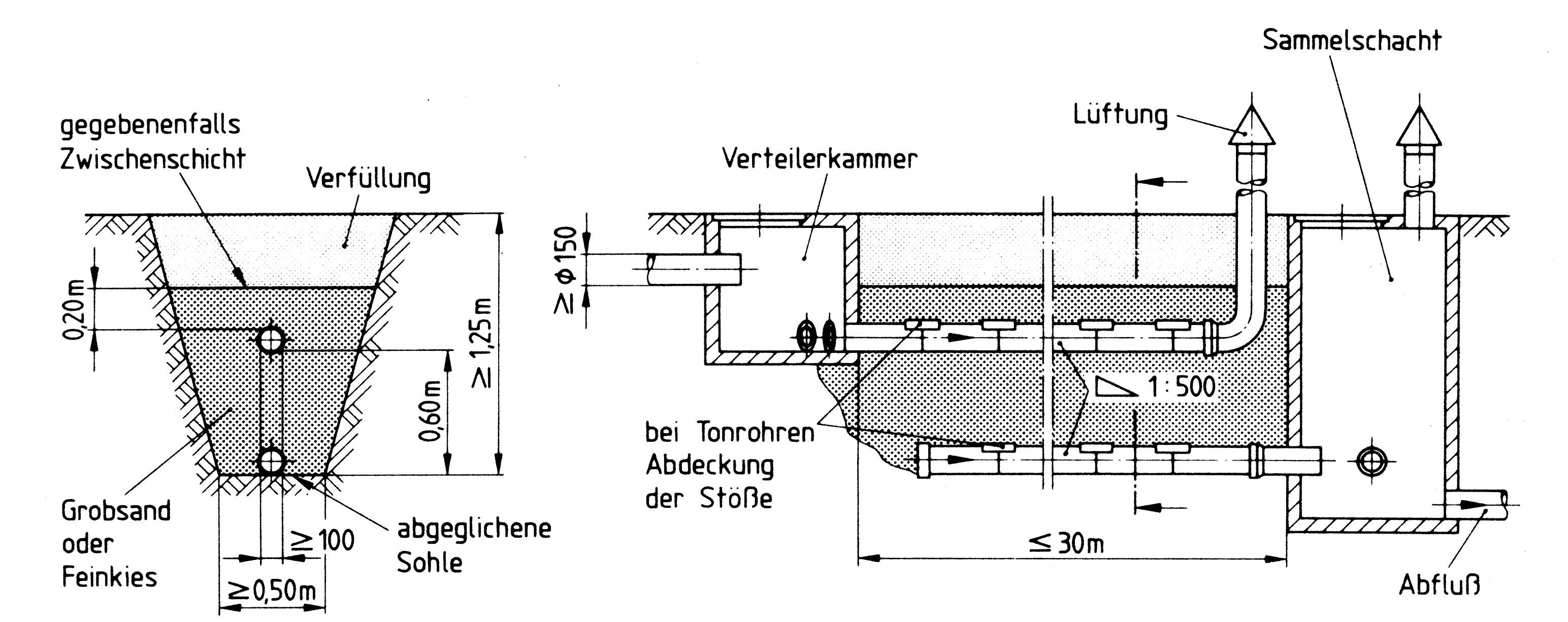 Filtergraben nach DIN 4261-1