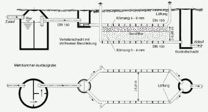Filterbeet - Quelle: Abwasserentsorgung von Einzelanwesen- Bayrisches Landesamt für Wasserwirtschaft München 2002