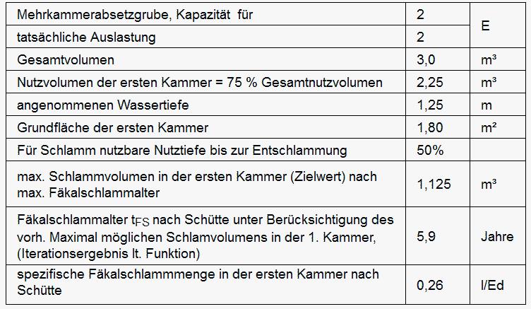 Schlammabfuhr Mehrkammer-Absetzgrube