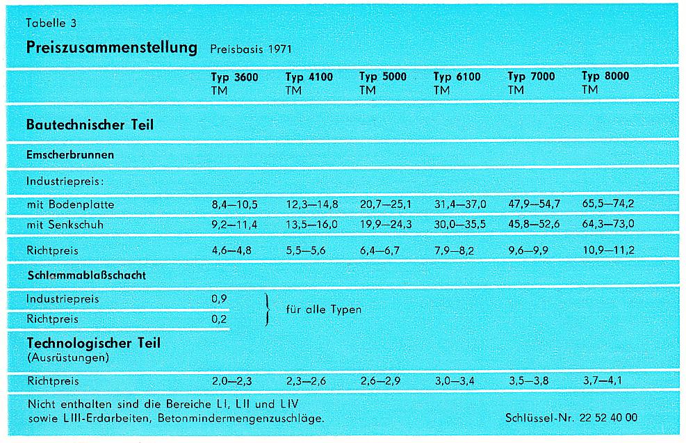 Kategorie: Abwasserbehandlung - Institut für Wasserwirtschaft Halbach