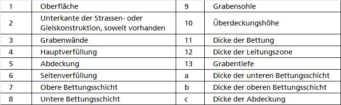 Quelle: DIN EN 1610 Verlegung und Prüfung von Abwasserleitungen und –kanälen Oktober 1997