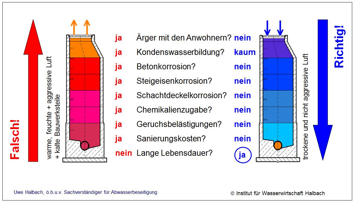 Kategorie: Abwasseranlagen - Institut für Wasserwirtschaft Halbach