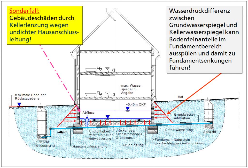 Grundwasserschäden