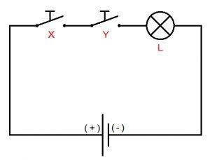 Beispiel einer logischen Konjunktion zweier Aussagen: Die Lampe leuchtet, wenn die Ereignisse x und y eintreten.