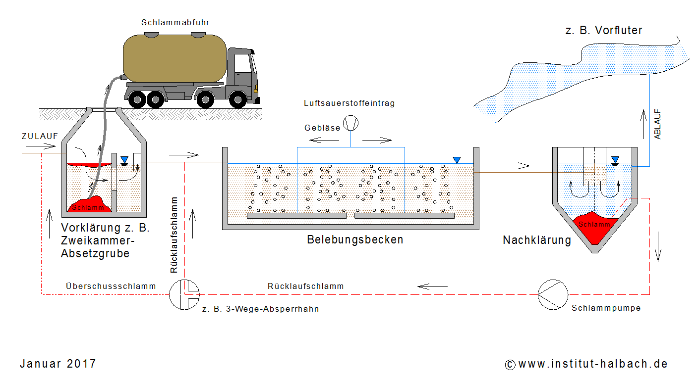 Kategorie: Überwachungswerte - Institut für Wasserwirtschaft Halbach