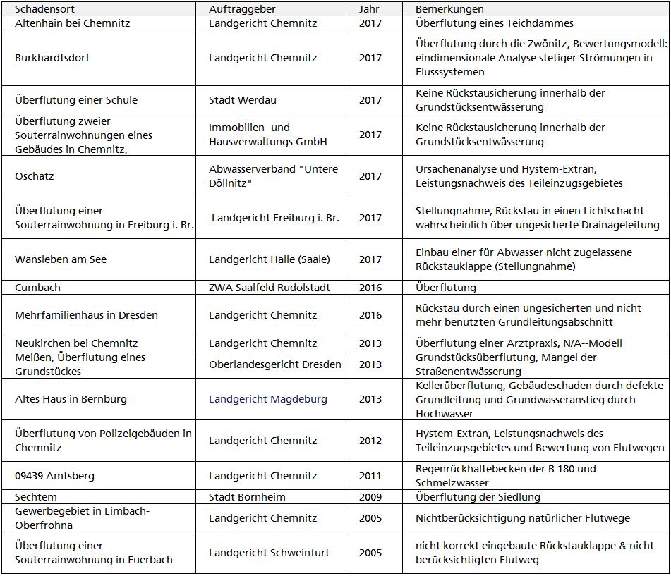 Kategorie: Gerichtsprozess - Institut für Wasserwirtschaft Halbach